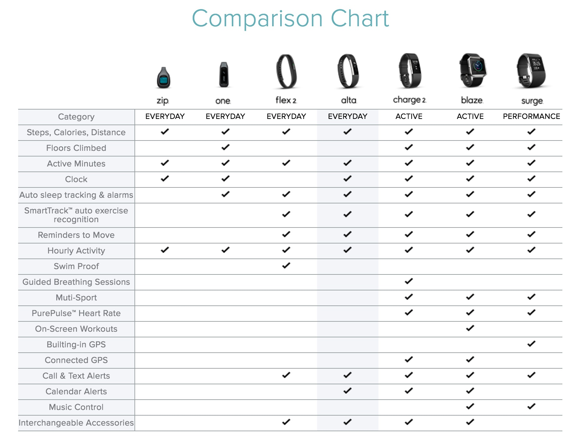 Fitbit Alta price in singapore